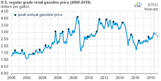 Gas Prices Chart From 2000 To 2012 Trump Blames Opec For High Gas Costs Analysts Point To Iran