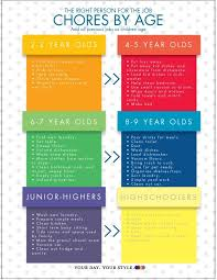 6 Year Old Chore Chart Ideas What Chores Kids Should Do By Age Parent Trap Chore
