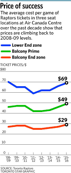 Raptors Tickets Price Chart Toronto Raptors Ticket Prices Rise By About Six Per Cent