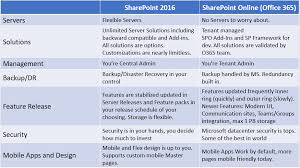 Is Sharepoint The Same As Office 365