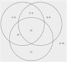 3 Circle Venn Diagram Generator 5 Circle Venn Diagram Generator Admirably Best 25 Venn Diagrams