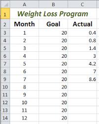 Track Weight Loss Program Using Trendline Chart