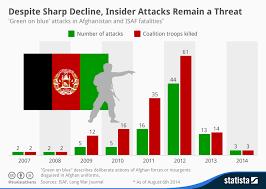 Blue In Green Chart Chart Despite Sharp Decline Insider Attacks Remain A