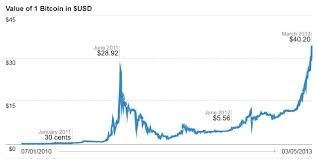 Bitcoin Price Chart 2010 To 2017 Number Of Bitcoins Graph Penny A Day Challenge Chart Uk