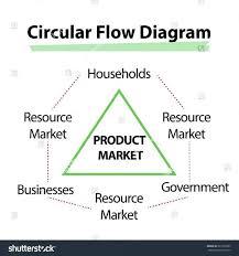 circular flow diagram restaurant best secret wiring diagram file 1625849604201 circular flow diagram restaurant best secret wiring diagram