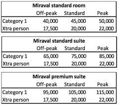 Hyatt Award Chart Big Changes To World Of Hyatt Award Chart