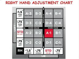 Titleist Shaft Flex Chart Details About Fujikura Titleist Speeder Tour 757 Stiff Japan Driver Shaft Ts2 Ts3 917 913 915