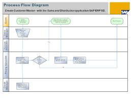 Sap Sales Order Process Flow Chart Sap Sd F Ow Diagram List Of Wiring Diagrams