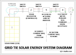 wiring diagram for grid tied solar system wiring wiring diagram grid tie solar system wiring diagram and on wiring diagram for grid tied solar