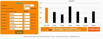 Yamazumi Chart Template Yamazumi Charts User Friendly