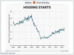 Housing Starts Chart Housing Starts And Building Permits October 2016 Business
