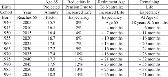 Annuity Factor Chart Effect Of Projected Life Expectancy On Annuity Factor