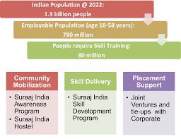 our approach suraaj foundationsuraaj foundation identify potential trades for vocational training through a thorough market study identify potential employer of identified vocational trades closer