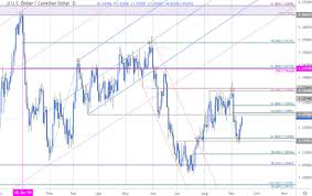 Usd To Cad Forecast Chart Canadian Dollar Rate Forecast Usd Cad Price Rally At Risk