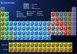Periodic Table Poster | eBay