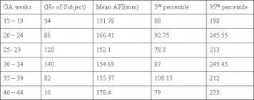 Afi Amniotic Fluid Index Chart Amniotic Fluid Index