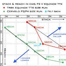 Trek Equinox Ttx 9 0 2010 Slowtwitch Com