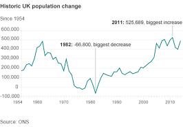 England Population Chart What If Uk Population Keeps Growing Population Change