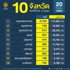 อัพเดท 'โควิดวันนี้' 10 จังหวัดติดเชื้อสูงสุด กทม. 2,764 จับตาปริมณฑลยอดพุ่ง