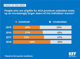 Aca Subsidy Chart People Who Are Eligible For Aca Premium Subsidies Make Up An