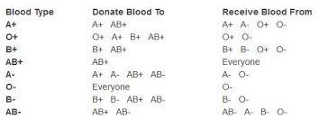 parent blood types chart facts and information on blood group types world news and review