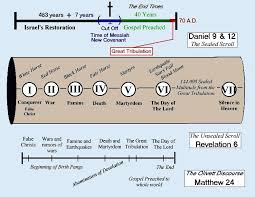 7 Year Tribulation Timeline Chart Various Charts Preteristarchive Com The Internets Only