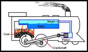 similiar steam flow diagram of a working train keywords all steam powered engines look at the steam engine below