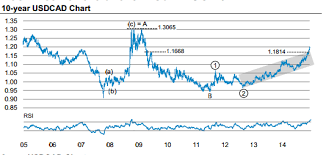 Buying Usd Cad Morgan Stanley Chart Of The Week Forex Crunch