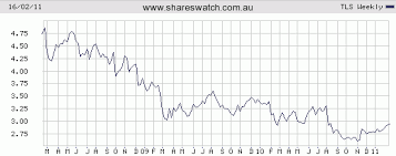 Charts Review All Ords Telstra Qantas Bhp Woolworths
