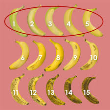 Banana Ripeness Chart Lets Settle This Whats The Perfect Banana