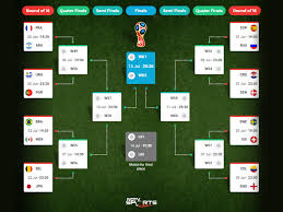 World Cup Tournament Chart Fifa World Cup 2018 Round Of 16 How The Teams Face Off And
