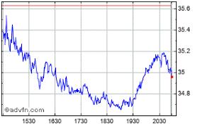Skechers Usa Share Price Skx Stock Quote Charts Trade