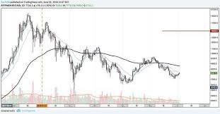 Bitcoin Btc Begins A Promising June Coininfo News
