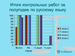 Презентация на тему Итоги полугодовых контрольных работ в  9 Итоги контрольных работ за полугодие по русскому языку