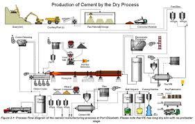 Manufacturing Process Flow Chart Pdf Cement Manufacturing Process Flow Chart Ppt Dry Diagram Pdf