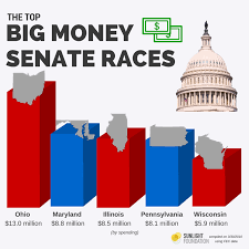 senators into or so goes the saying implying that when you raise and spend big money early it