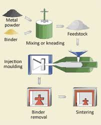 An Overview Of The Metal Injection Molding Process