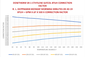 Btuh Correction Factors Ethylene Glycol In Hydronic Hvac