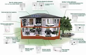 smart home design plans. Room Some Smart Home Design Plans Full Size Of Uncategorized Designs In Elegant House 9