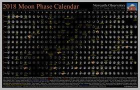 2018 Moon Phase Calendar Newcastle Observatory