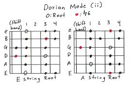 Country Guitar Scales Chart Guitar Scales 101 Mastering The Lead Guitar