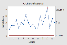 Minitab C Chart Overview For C Chart Minitab