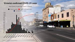 Follow the advice on testing and. Coronavirus In Victoria Slowest Day Since Pandemic Began In Victoria The Courier Ballarat Vic