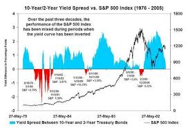 Historical Yield Curve Chart The Big Picture