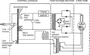 x ray schematic diagram the wiring diagram schematic diagram x ray machine wiring diagram schematic