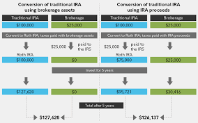 Traditional Versus Roth Ira Comparison Chart Roth Ira Conversion What To Know Before Converting Fidelity