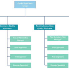 5 Organizational Structure Examples 52687668044 Company Structure