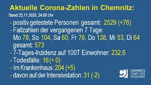 Gibt es lebensmittel die immunität für den corona virus. Chemnitz De Corona Update In Chemnitz Stand 23 11 24 00 Uhr Positiv Getestete Personen Gesamt 2529 76 Derzeit Im Krankenhaus 204 5 Davon Auf Intensivstation 31 2 Todesfalle 16 0 7 Tages Inzidenz Auf 100t Einwohner 232 6 Weitere