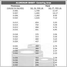 Aluminum Sheet Gauge Chart Aluminum Sheet Lite Gauge Metals Inc