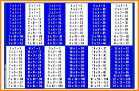 Furniture Intricate Math Tables 1 To 20 Table 100 7